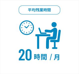 平均残業時間