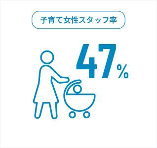 子育て女性スタッフ率